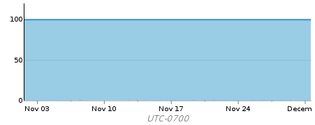 CPU for the last month for an app server